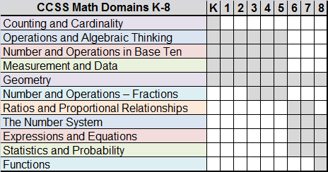 CCSS Math Domains K-8